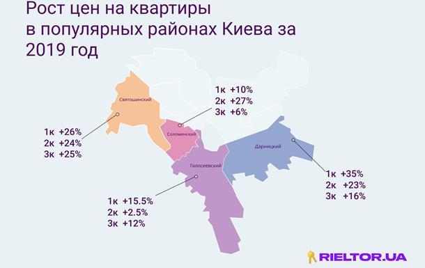 Что происходит на рынке вторичной недвижимости в популярных районах Киева? Данные 2018–2019 года
